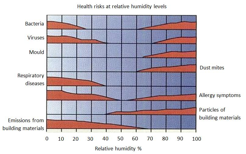 Health risks at relative humidity levels