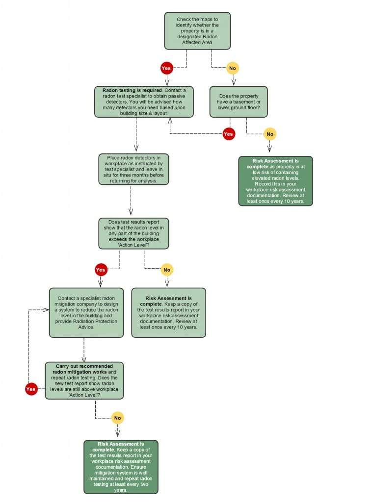 Click To Download PDF Version of the  Radon Risk Assessment Flowchart