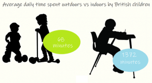 average time spent outdoors vs indoors